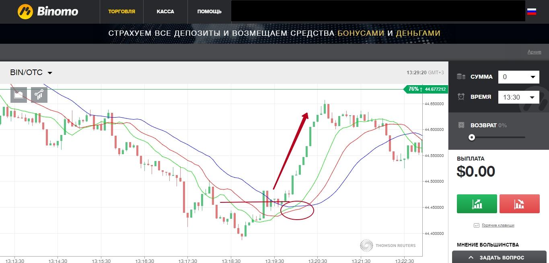 Брокера Бинарных Опционов Украины