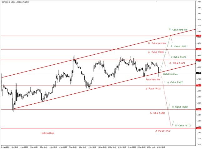 Бинарные опционы евро доллар январь