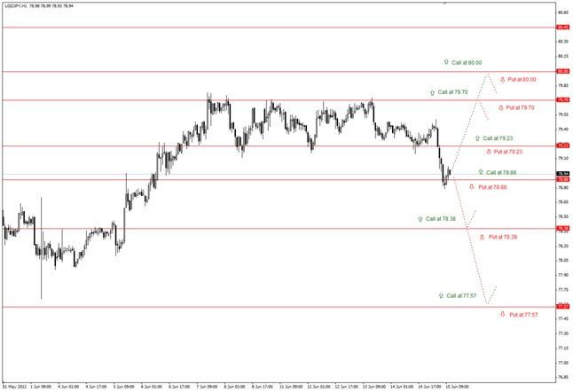Бинарные опционы евро доллар чарт